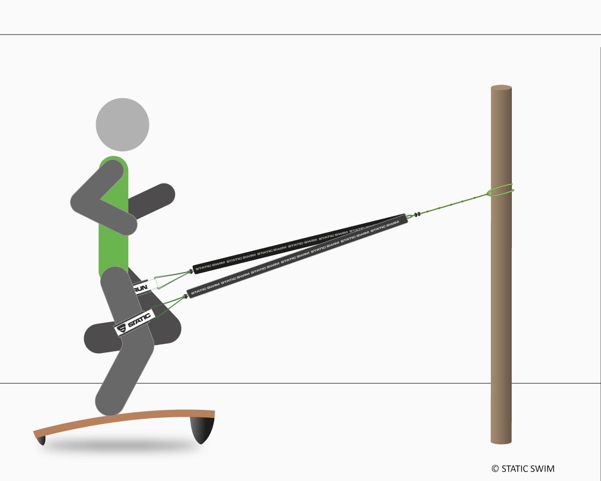 Static Run 2R, schéma, planche, élastiques, straps jambes, fixation ancre de porte. Descente.